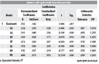 Các nhân tố ảnh hưởng đến phát triển thương hiệu tại Công ty Cổ phần dệt may Hòa Thọ - Ảnh 2