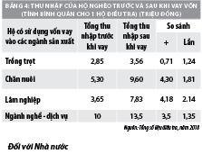 Đánh giá hiệu quả sử dụng vốn tín dụng ưu đãi cho các hộ nông dân nghèo  - Ảnh 2