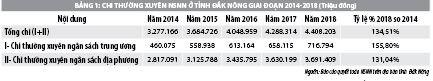 Nâng cao hiệu quả kiểm soát chi thường xuyên qua Kho bạc Nhà nước tỉnh Đắk Nông - Ảnh 1
