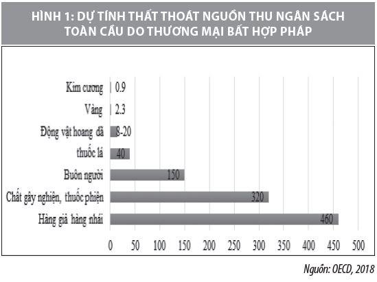 Vai trò của Hải quan trong đảm bảo an ninh chuỗi cung ứng trên thế giới và Việt Nam - Ảnh 1
