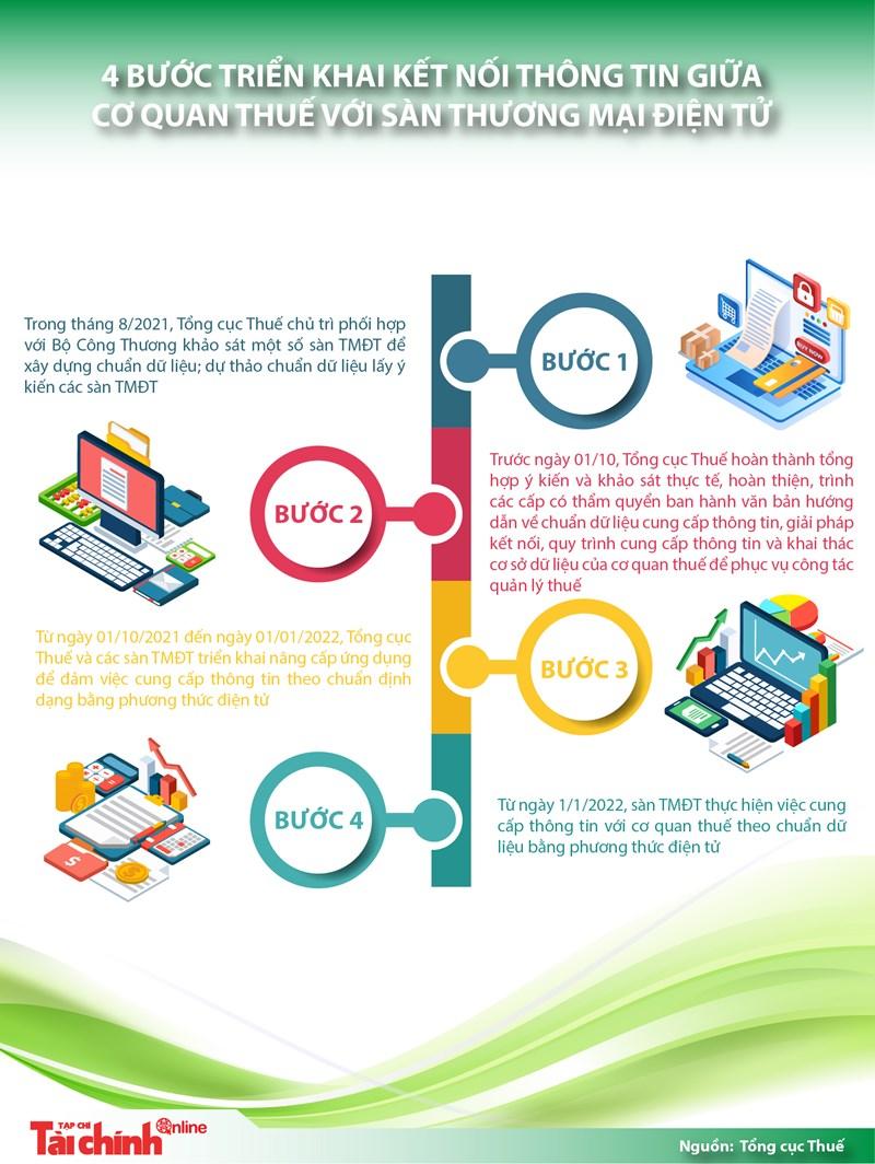 [Infographics] 4 bước triển khai kết nối thông tin giữa cơ quan thuế với sàn thương mại điện tử - Ảnh 1