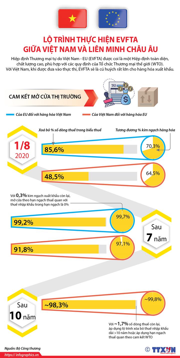 [Infographics] Lộ trình thực hiện EVFTA giữa Việt Nam và Liên minh châu Âu - Ảnh 1