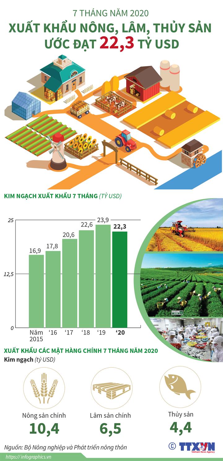 [Infographics] 7 tháng năm 2020: Xuất khẩu nông, lâm, thủy sản ước đạt 22,3 tỷ USD - Ảnh 1
