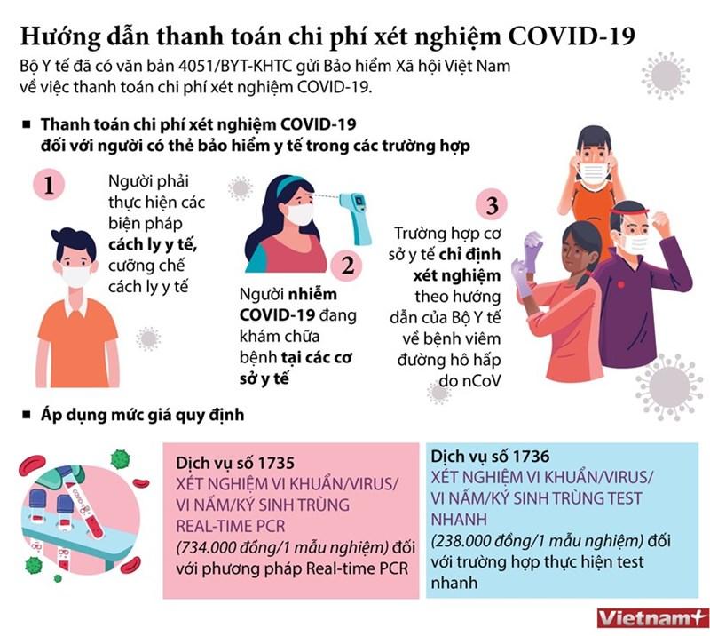 [Infographics] Hướng dẫn thanh toán chi phí xét nghiệm Covid-19 - Ảnh 1