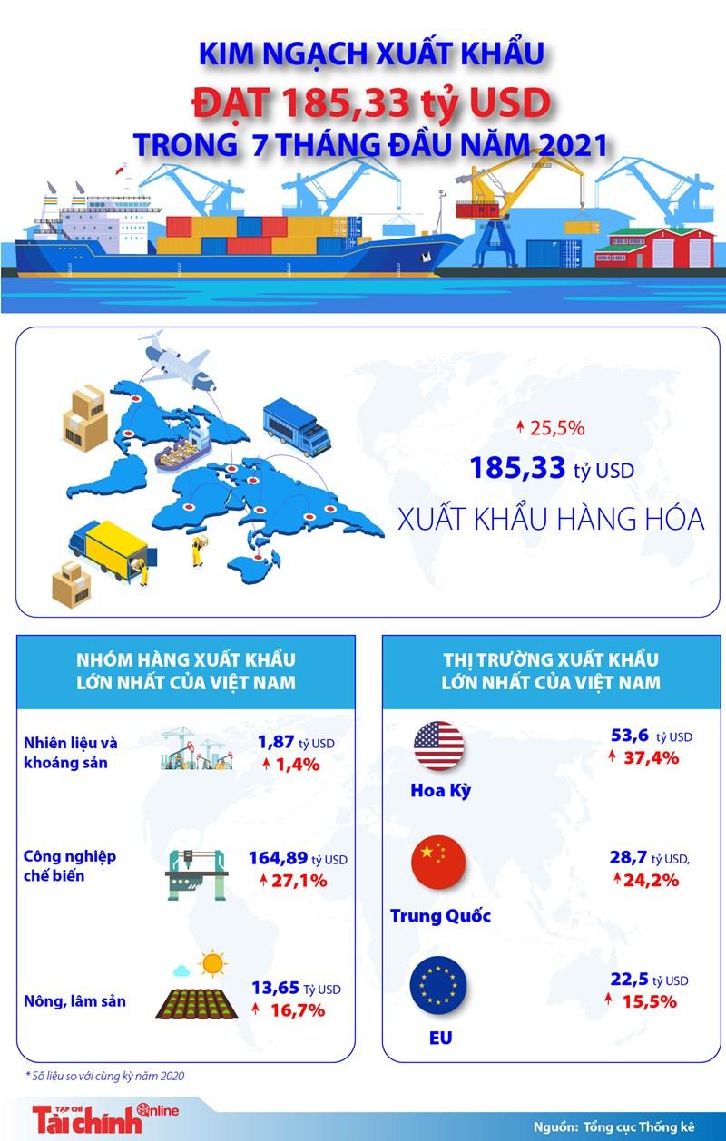 [Infographics] Kim ngạch xuất khẩu của Việt Nam đạt 185,33 tỷ USD trong 7 tháng đầu năm - Ảnh 1