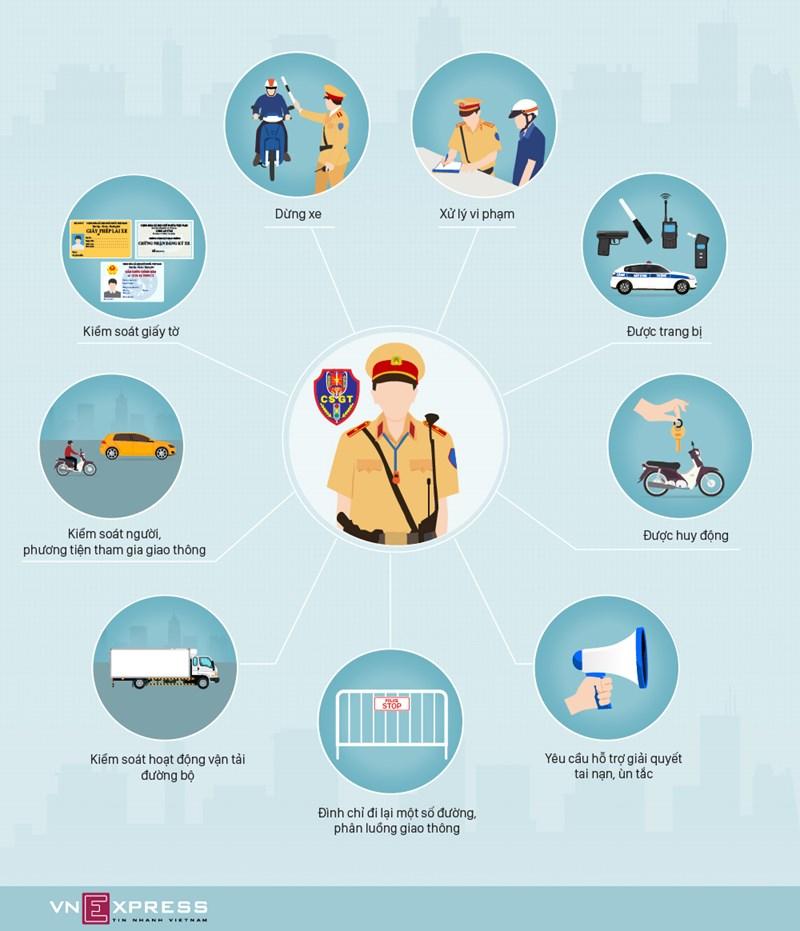 [Infographics] 9 quyền của cảnh sát giao thông theo quy định mới - Ảnh 1