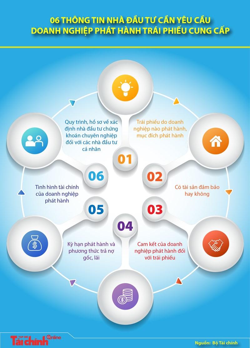 [Infographics] 06 thông tin nhà đầu tư cần yêu cầu doanh nghiệp phát hành trái phiếu cung cấp - Ảnh 1