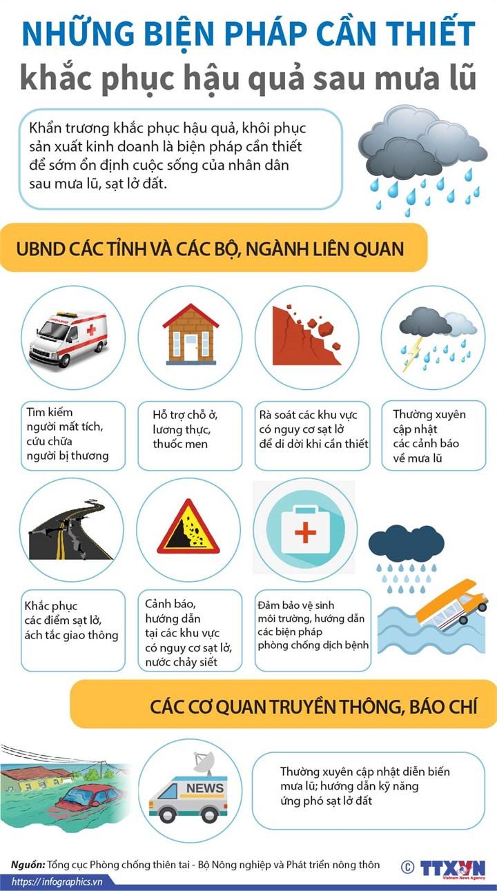 [Infographics] Những biện pháp cần thiết khắc phục hậu quả sau mưa lũ - Ảnh 1