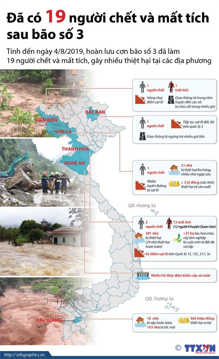 [Infographics] Đã có 19 người chết và mất tích sau bão số 3 - Ảnh 1