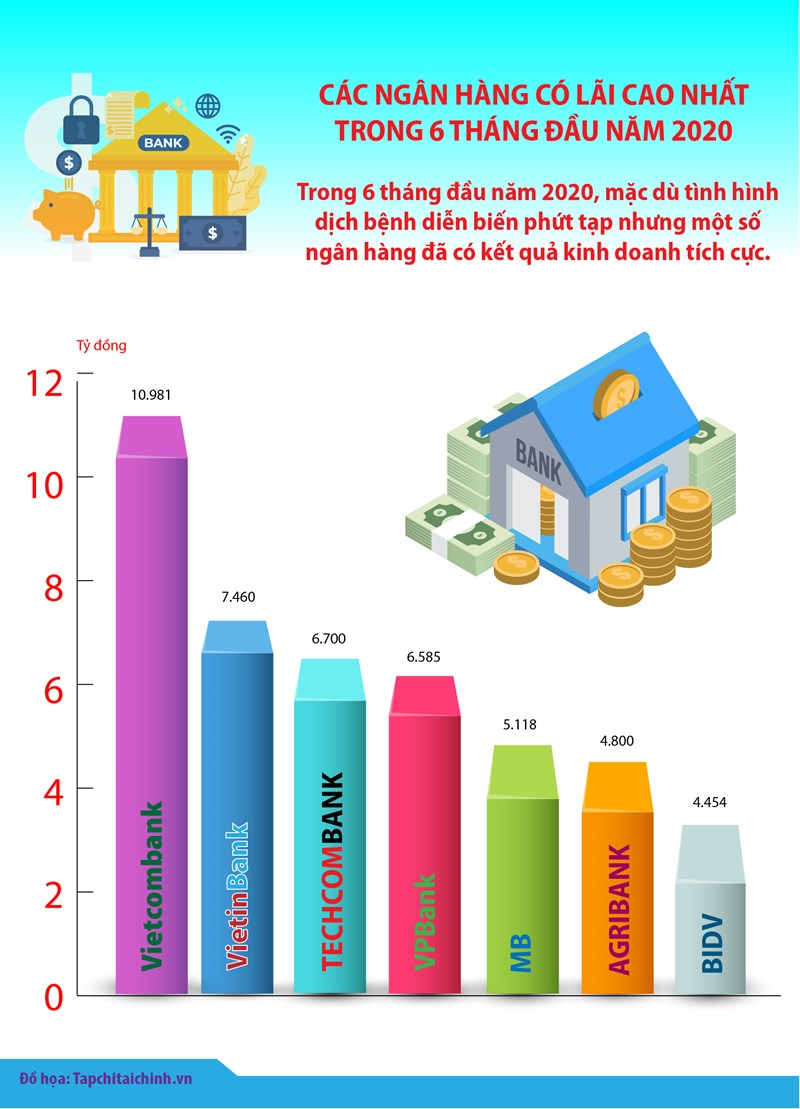 """[Infographics] """"Điểm danh"""" các ngân hàng có lãi cao nhất trong 6 tháng đầu năm 2020 - Ảnh 1"""