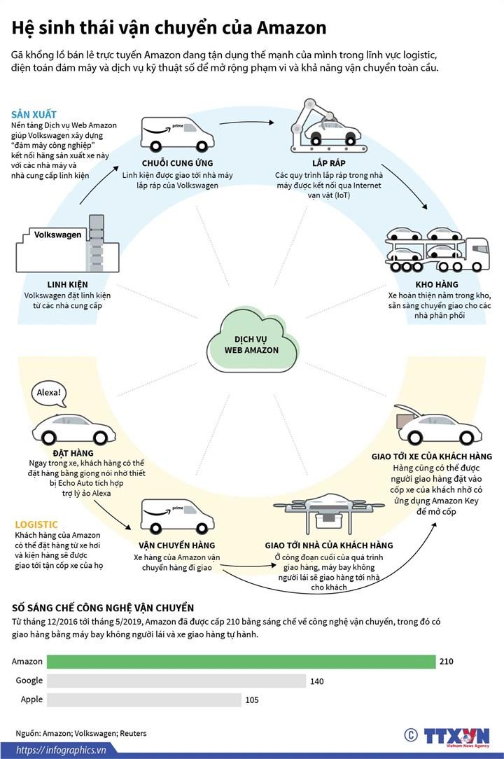 [Infographics] Hệ sinh thái vận chuyển của Amazon - Ảnh 1
