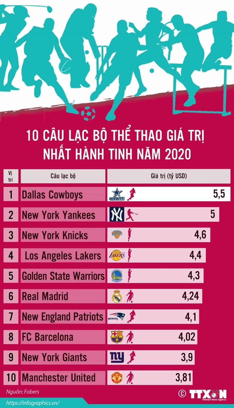 [Infographics] 10 câu lạc bộ thể thao giá trị nhất hành tinh năm 2020 - Ảnh 1