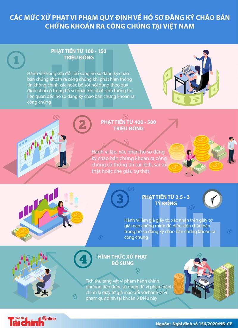 [Infographics] Mức xử phạt liên quan đến hồ sơ đăng ký chào bán chứng khoán ra công chúng - Ảnh 1