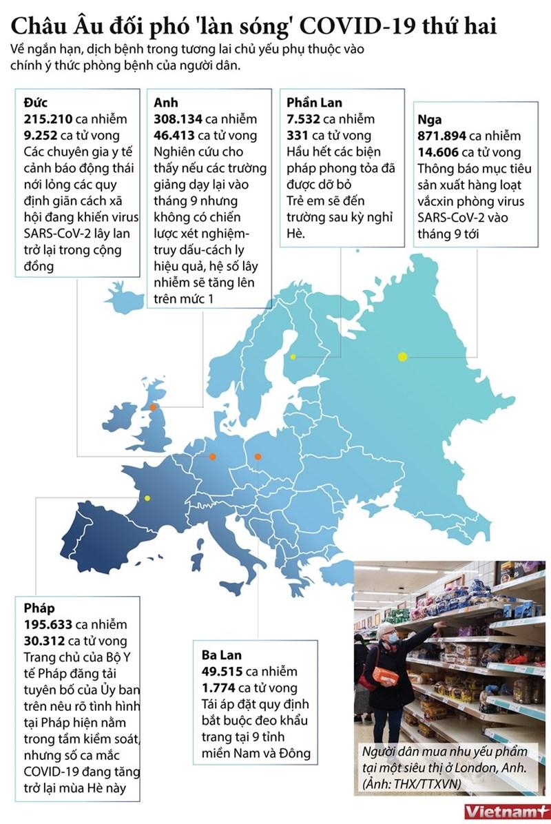 [Infographics] Các nước châu Âu đối phó với làn sóng dịch Covid-19 thứ hai - Ảnh 1