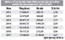 Ngăn ngừa, xử lý nợ xấu tại các ngân hàng thương mại ở  CHDCNN Lào: thực trạng và giải pháp  - Ảnh 2