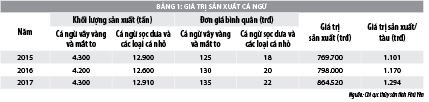 Äánh giá hiệu quả kinh tế từ khai thác cá ngừ đại dÆ°Æ¡ng tại tỉnh Phú Yên - Ảnh 1