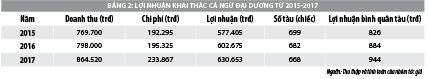 Äánh giá hiệu quả kinh tế từ khai thác cá ngừ đại dÆ°Æ¡ng tại tỉnh Phú Yên - Ảnh 2
