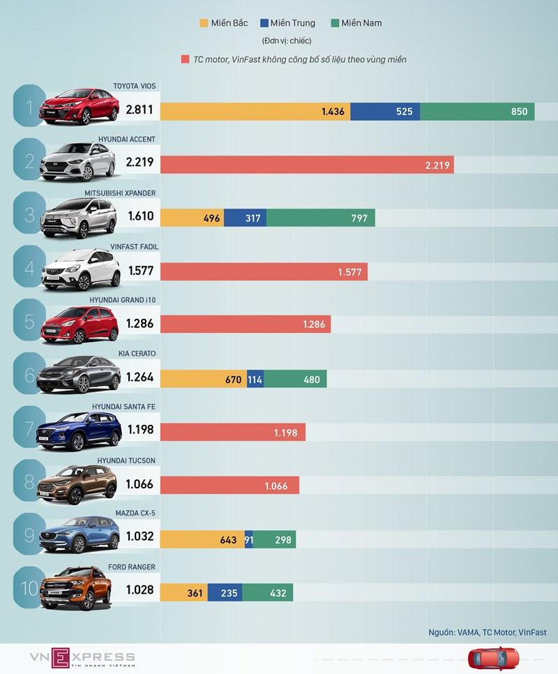 [Infographics] 10 ôtô bán chạy nhất tháng 7 - Vios lẻ loi, Fadil giữ đà tăng tốc - Ảnh 1