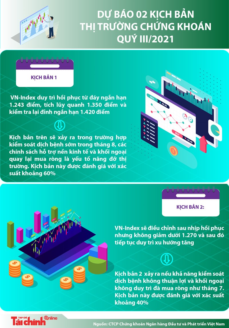 [Infographics] Dự báo 2 kịch bản cho thị trường chứng khoán quý III/2021 - Ảnh 1