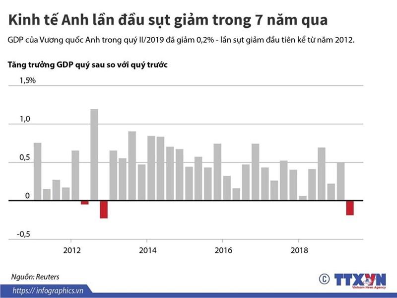 [Infographics] Kinh tế Anh lần đầu sụt giảm trong 7 năm qua  - Ảnh 1