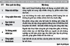 Lao động ngành kế toán Việt Nam: Nhìn từ tác động của cách mạng công nghiệp 4.0 - Ảnh 1