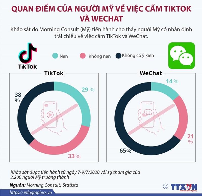 [Infographics] Quan điểm của người Mỹ về việc cấm TikTok và WeChat - Ảnh 1
