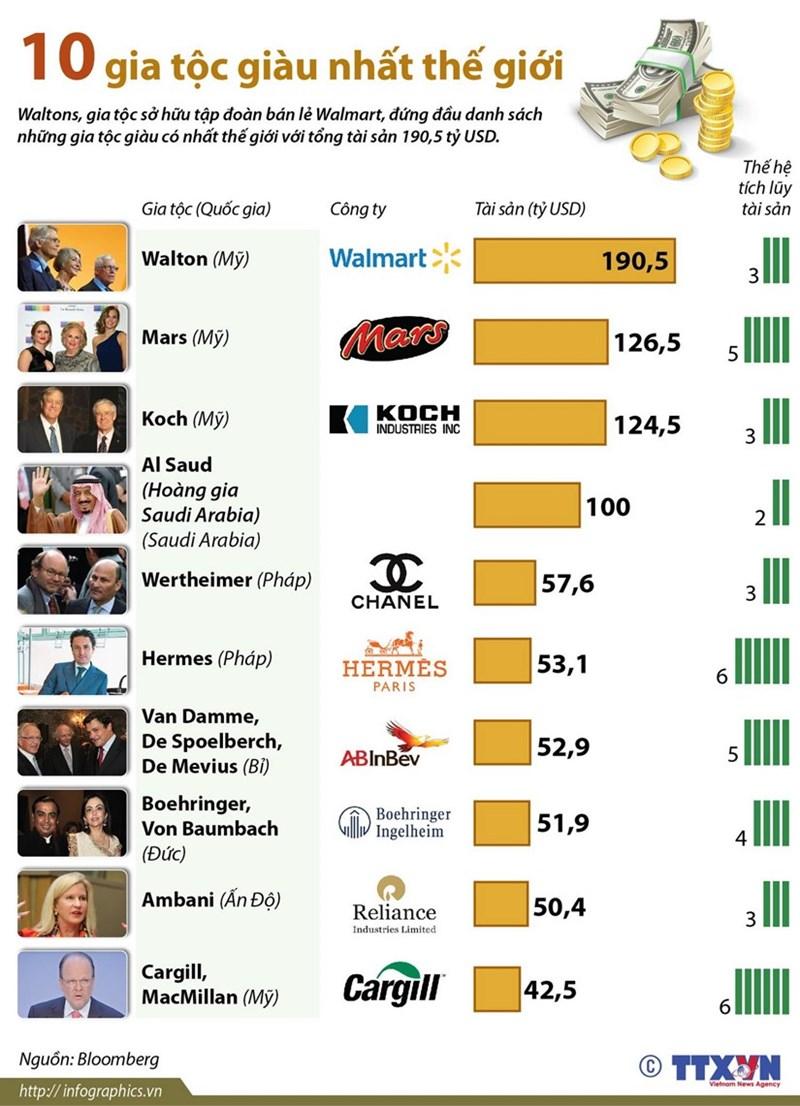 [Infographics] Điểm mặt 10 gia tộc giàu có nhất thế giới - Ảnh 1