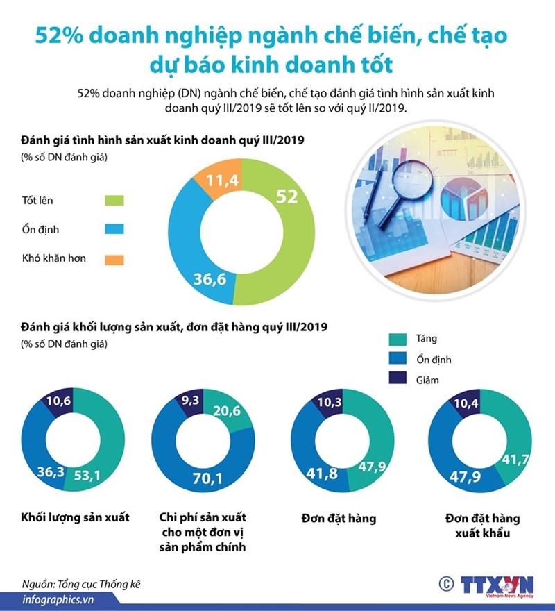 [Infographics] 52% doanh nghiệp chế biến dự báo kinh doanh tốt - Ảnh 1