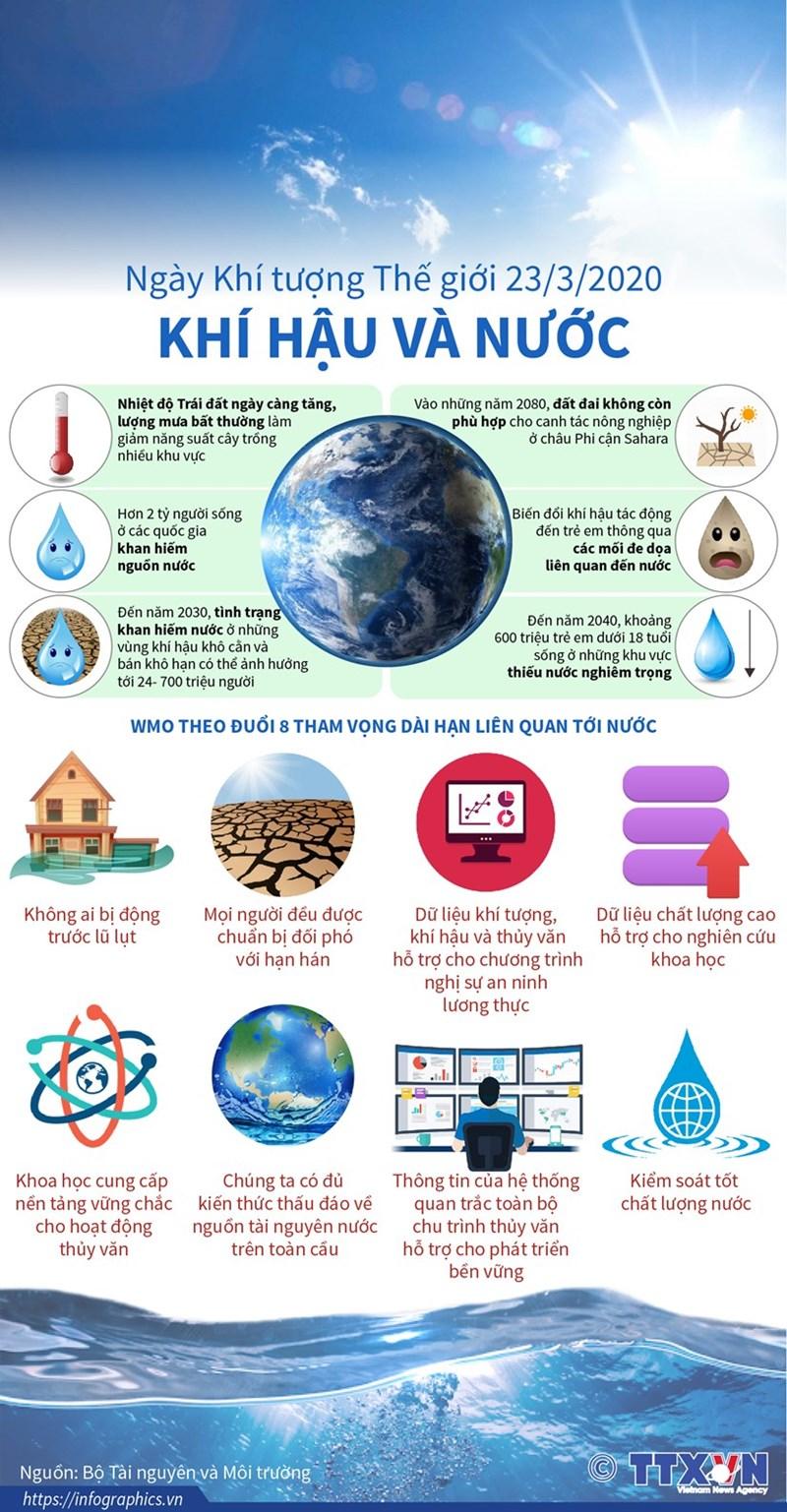 [Infographic] Ngày Khí tượng Thế giới 23/3/2020: Khí hậu và Nước - Ảnh 1