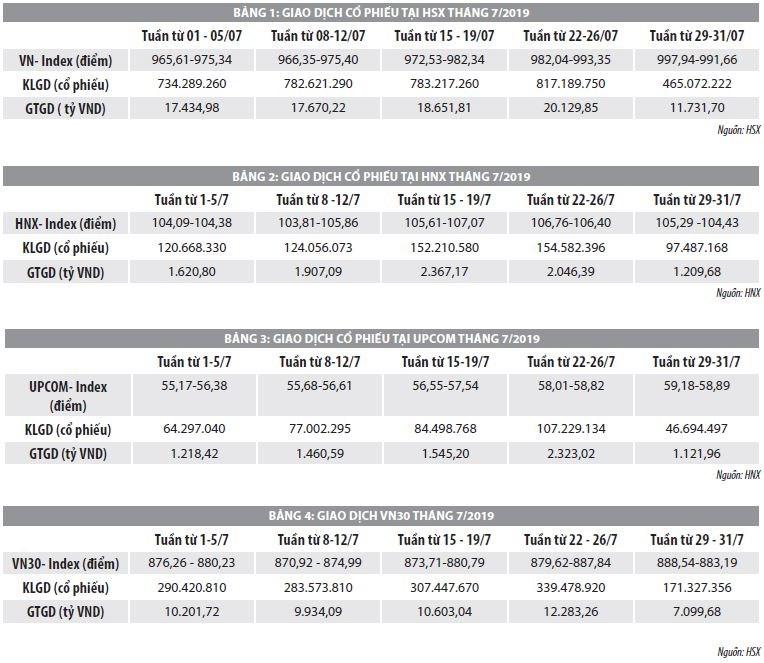 Số liệu thị trường chứng khoán tháng 7 năm 2019 - Ảnh 1