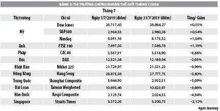 Số liệu thị trường chứng khoán tháng 7 năm 2019 - Ảnh 2