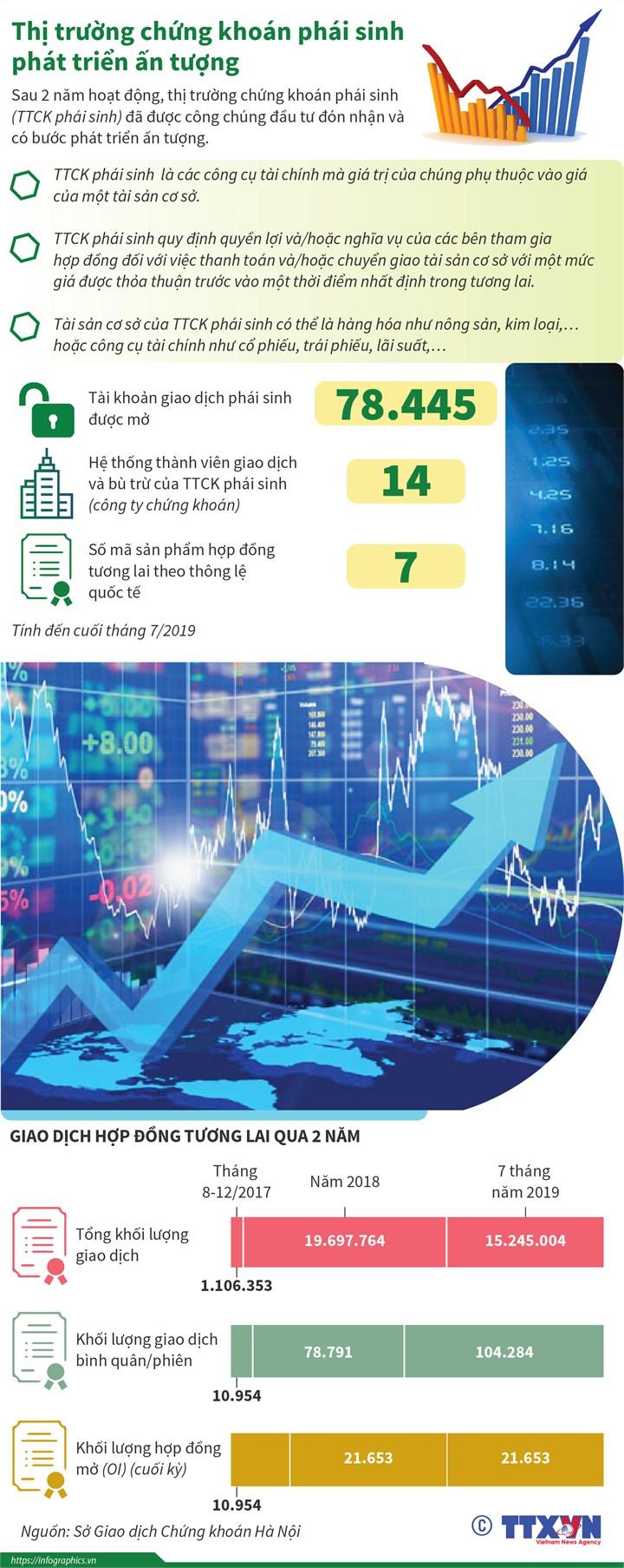 [Infographics] Thị trường chứng khoán phái sinh phát triển ấn tượng - Ảnh 1