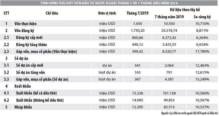 Số liệu thu hút đầu tư trực tiếp nước ngoài vào Việt Nam trong tháng 7 và 7 tháng đầu năm 2019 - Ảnh 1