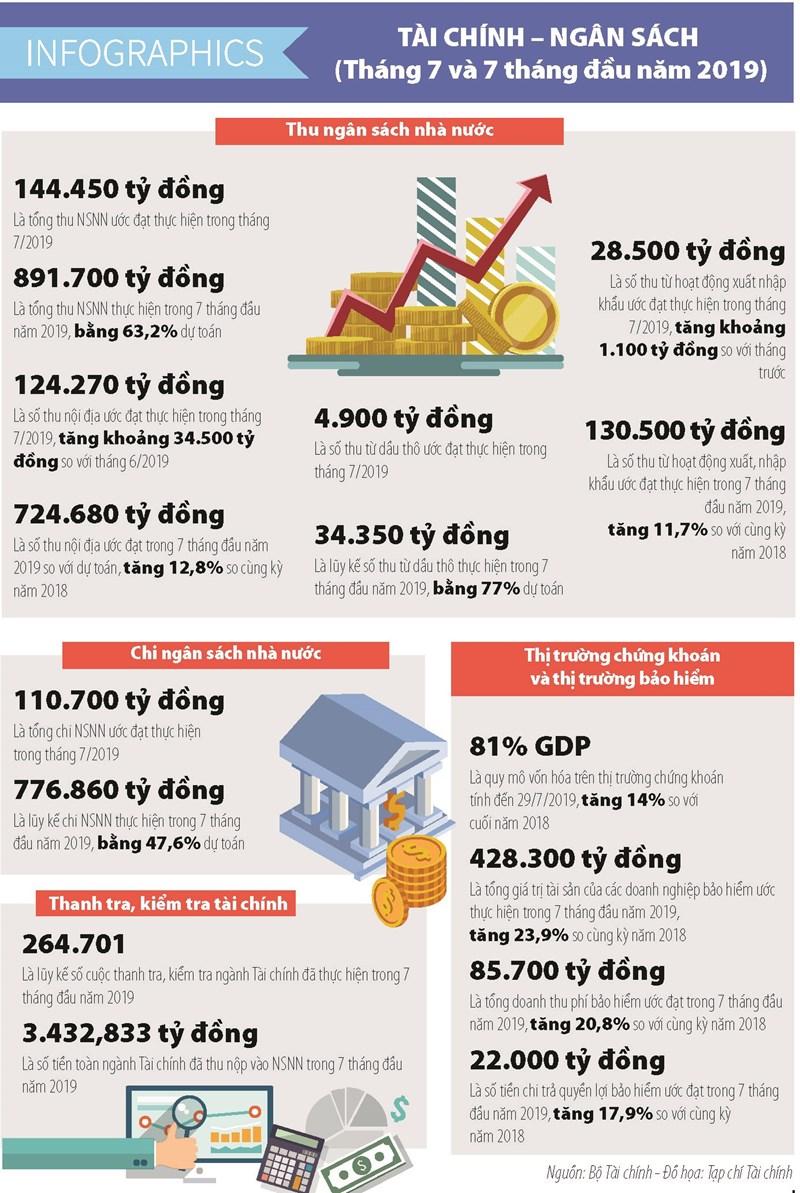 [Infographics] Số liệu tài chính - ngân sách nhà nước tháng 7 và 7 tháng đầu năm 2019 - Ảnh 1