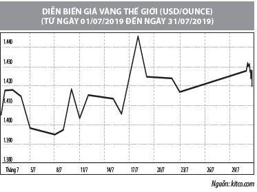 Số liệu thị trường vàng tháng 7/2019 - Ảnh 2