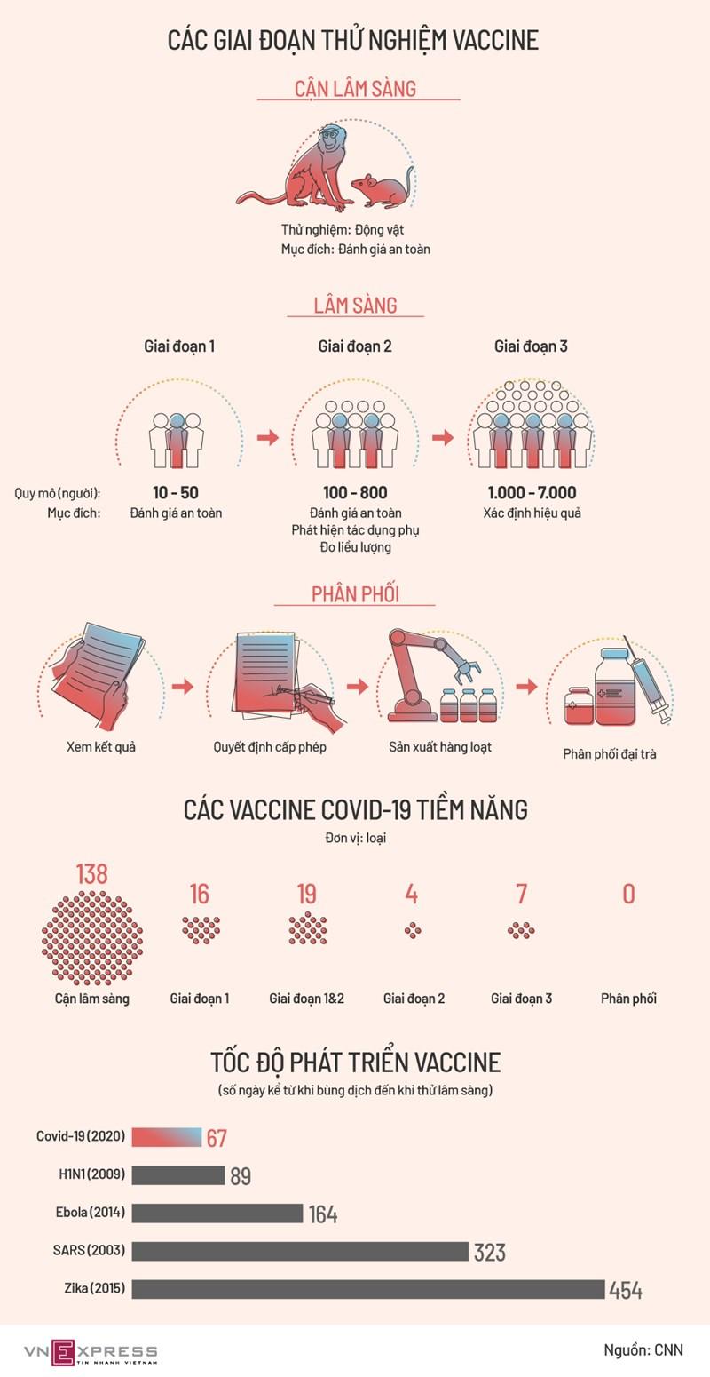 [Infographics] Sự ra đời của vaccine Covid-19 - Ảnh 1