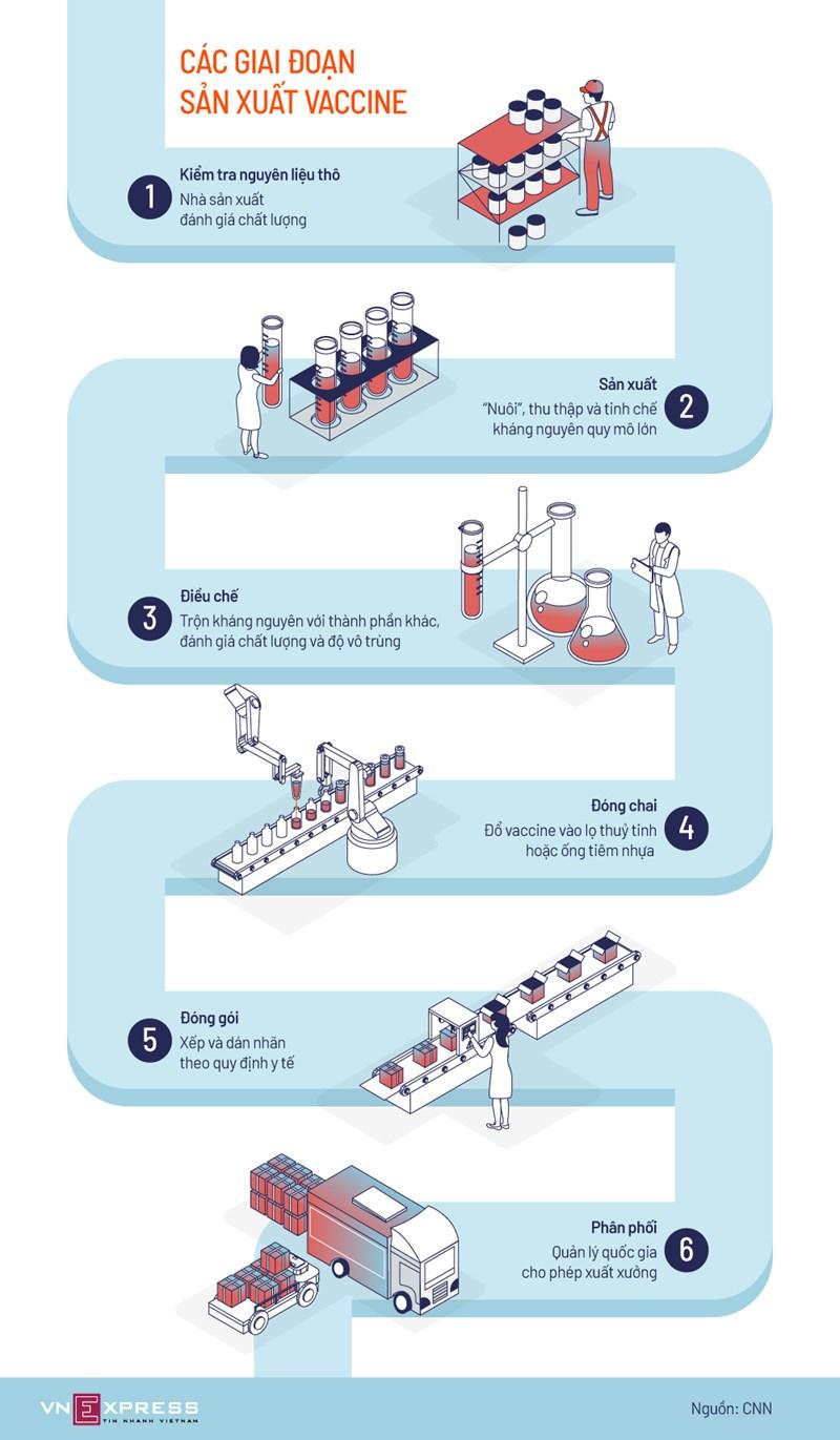 [Infographics] 6 công đoạn sản xuất vaccine - Ảnh 1