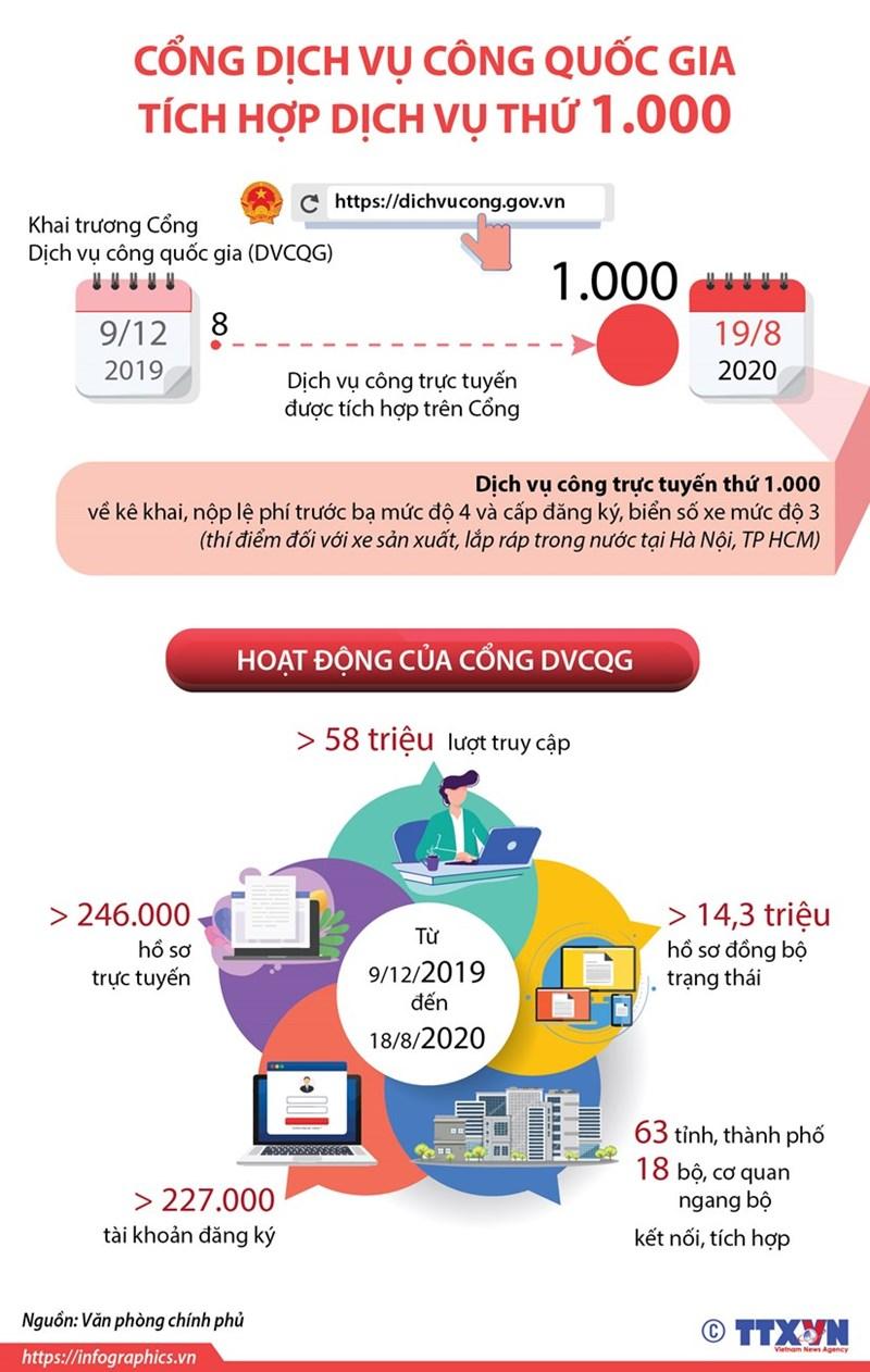 [Infographics] Cổng Dịch vụ công quốc gia tích hợp dịch vụ thứ 1.000 - Ảnh 1
