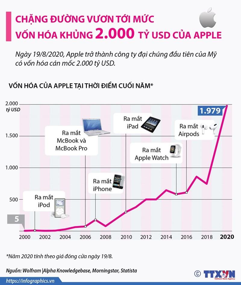 [Infographics] Chặng đường vươn tới mức vốn hóa khủng 2.000 tỷ USD của Apple - Ảnh 1