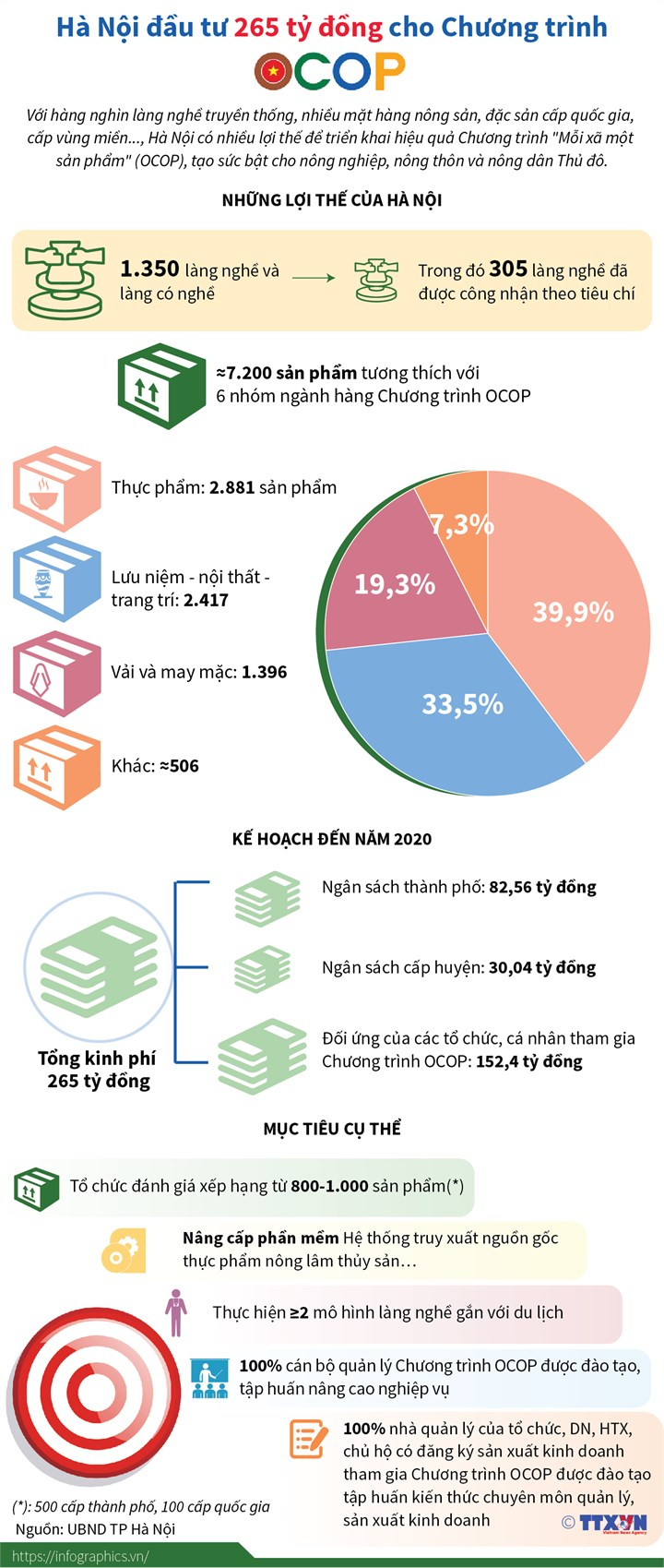 [Infographic] Hà Nội đầu tư 265 tỷ đồng cho Chương trình OCOP - Ảnh 1