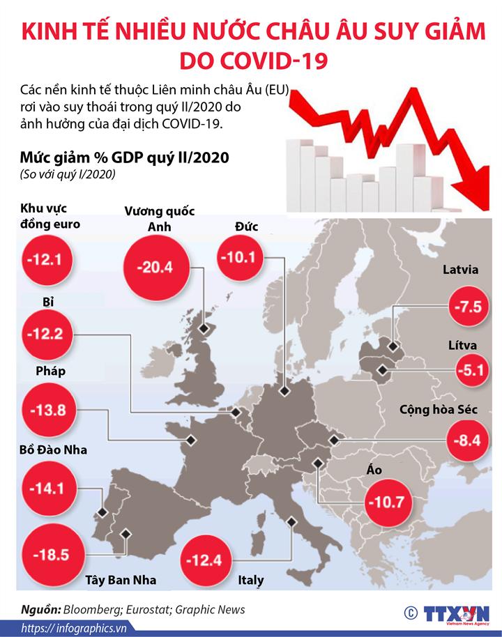 [Infographics] Kinh tế nhiều nước châu Âu suy giảm do Covid-19 - Ảnh 1