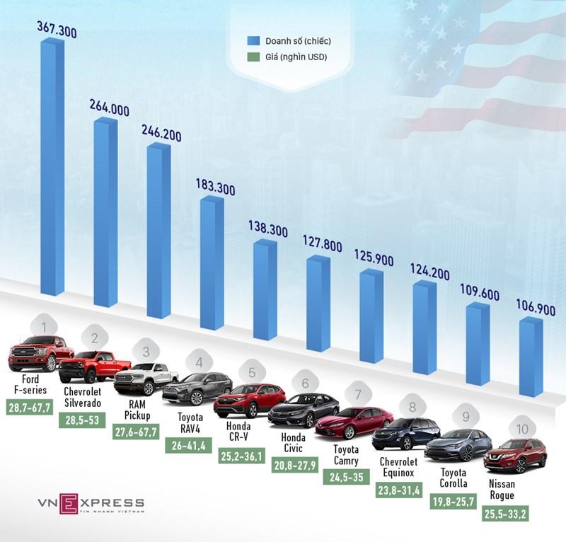 [Infographics] 10 ôtô bán nhiều nhất ở Mỹ nửa đầu năm 2020 - Ảnh 1