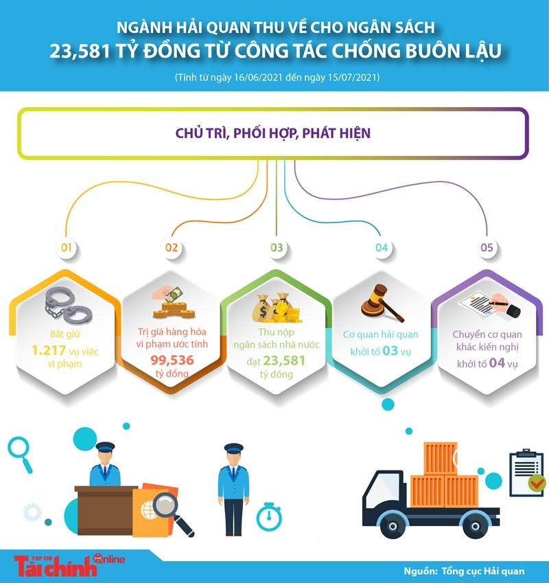 [Infographic] Ngành Hải quan thu về cho ngân sách 23,581 tỷ đồng từ hoạt động chống buôn lậu - Ảnh 1