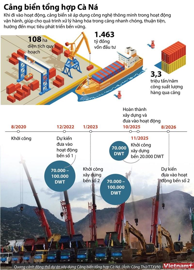 [Infographics] 1.463 tỷ đồng xây dựng Cảng biển tổng hợp Cà Ná - Ảnh 1