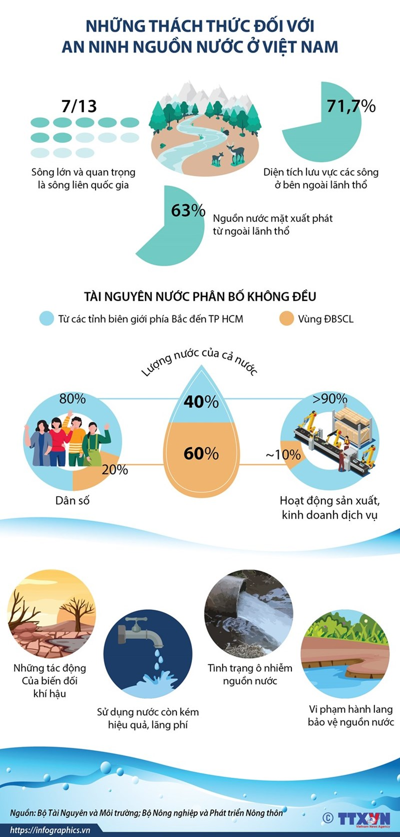 [Infographics] Những thách thức đối với an ninh nguồn nước ở Việt Nam - Ảnh 1