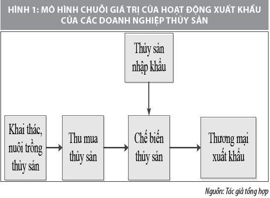 Hoàn thiện chuỗi giá trị hoạt động xuất khẩu thủy sản của doanh nghiệp Việt Nam - Ảnh 1