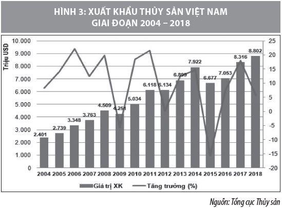 Hoàn thiện chuỗi giá trị hoạt động xuất khẩu thủy sản của doanh nghiệp Việt Nam - Ảnh 3