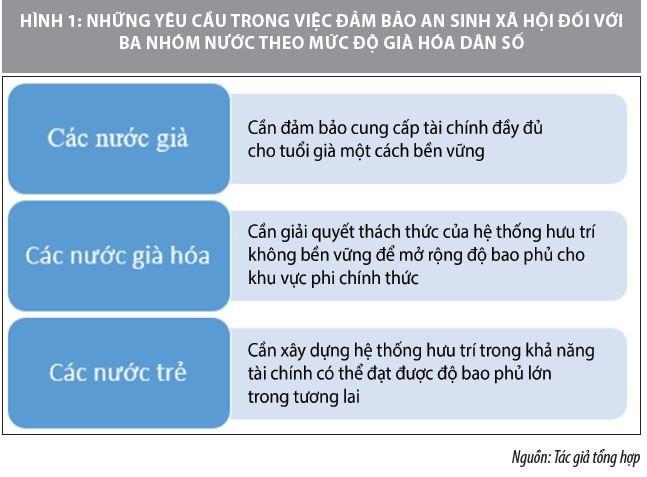 Phát triển quỹ hưu trí xã hội trong bối cảnh già hóa dân số ở Việt Nam - Ảnh 1