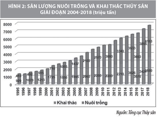 Hoàn thiện chuỗi giá trị hoạt động xuất khẩu thủy sản của doanh nghiệp Việt Nam - Ảnh 2