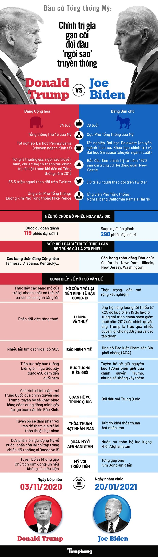 """[Infographics] Bầu cử Tổng thống Mỹ: """"Ngôi sao"""" truyền thông đối đầu chính trị gia gạo cội - Ảnh 1"""